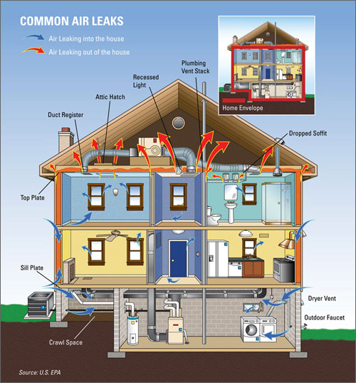 U.S. EPA Air infiltration poster